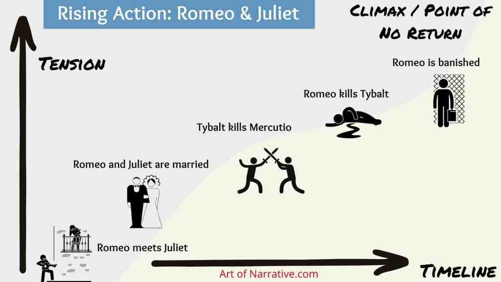 Rising Action example Romeo and Juliet