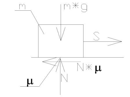 energia4 - Dynamika - zasada równoważności pracy i energii kinetycznej  - zadanie