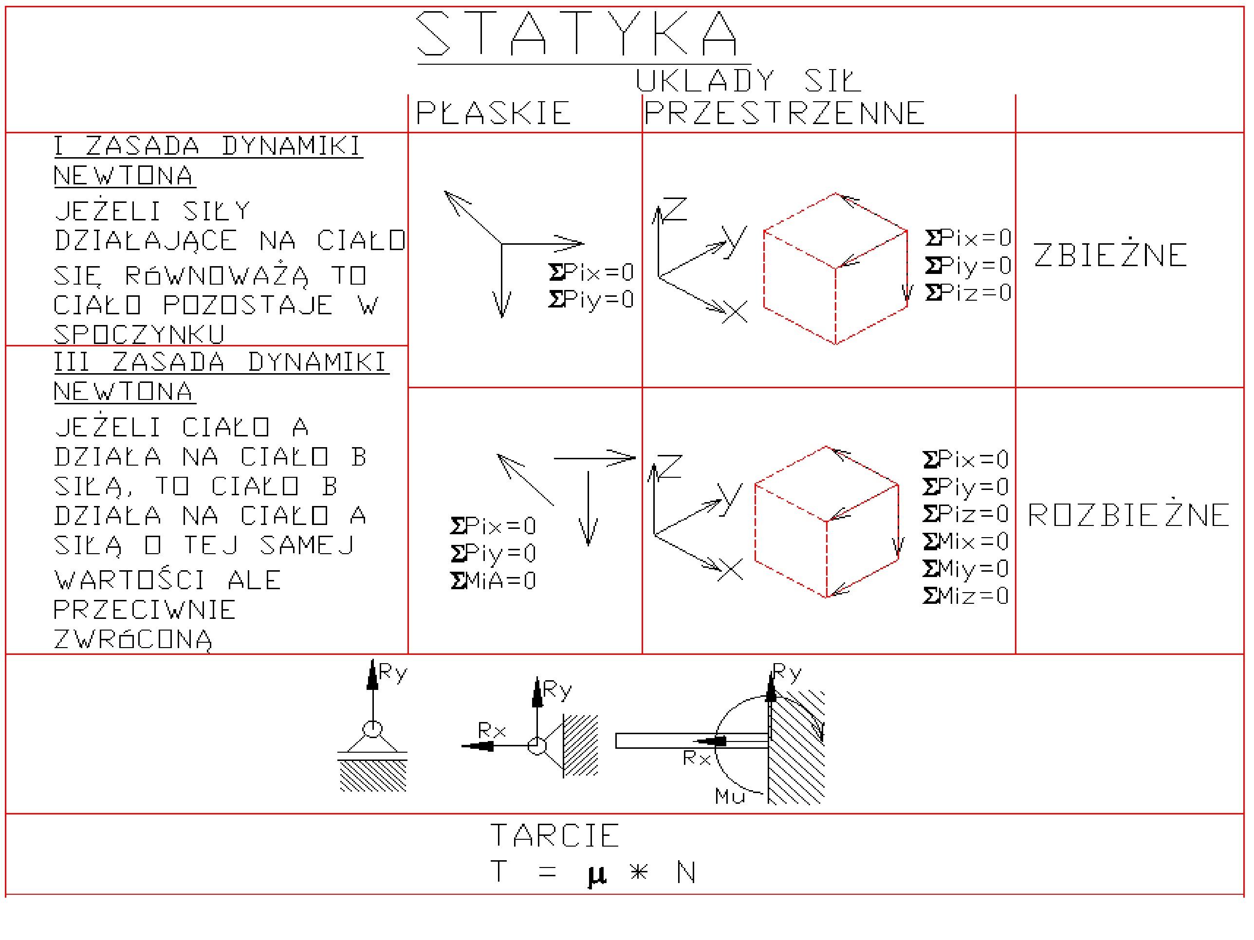 sciaga7 - Statyka - ściąga - podstawy