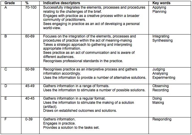 critique essay criteria