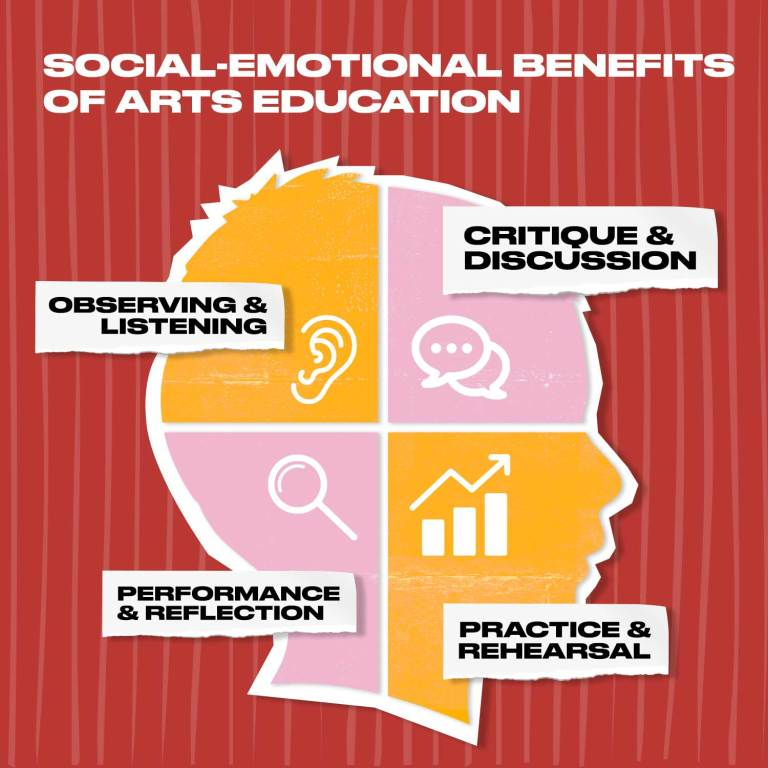 Social Emotional Learning through the Arts