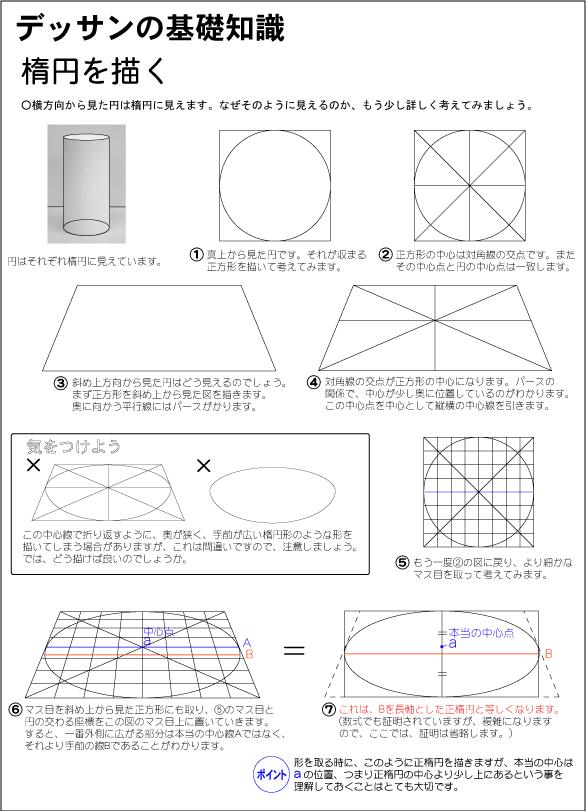 正楕円と台形