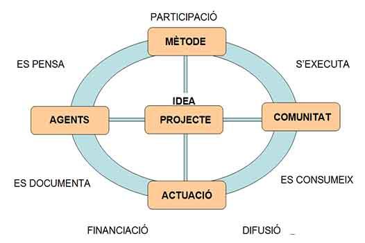 Modelo de gestión horizontal del proceso creativo