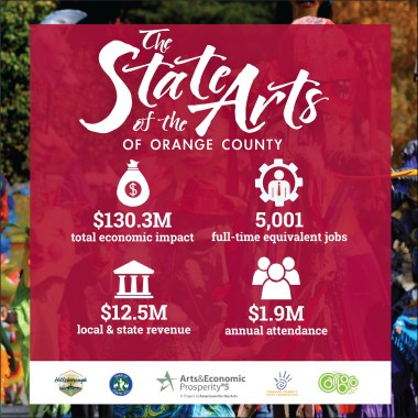 Study Shows Orange County Nonprofit Arts & Culture Sector is a $130.3 million industry