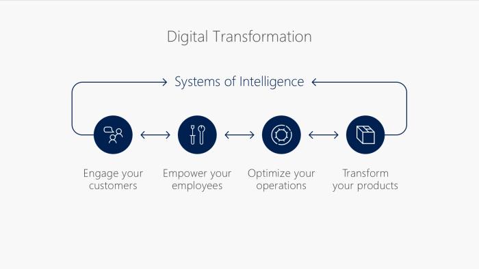 Modelo de transformación digital de Microsoft.