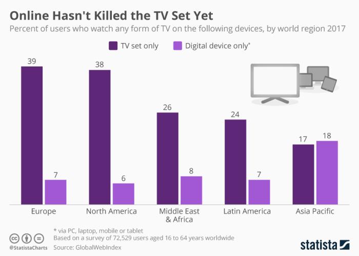 Futuro y presente de la TV en las casas