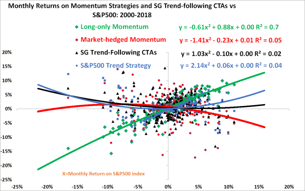 Trend-following strategies for tail-risk hedging and alpha
