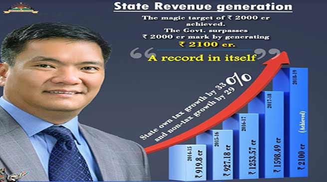 Arunachal Govt achieved a record benchmark of Rs. 2100 Crore revenue generation