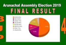 Photo of BJP wins 41 out of 60 seats in Arunachal Assembly Polls 2019- read the complete list