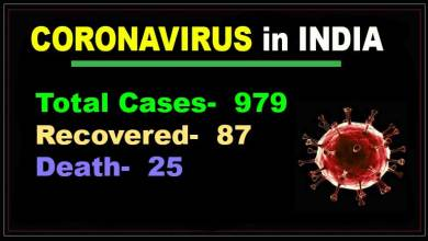 Photo of Coronavirus in India: 979 COVID-19 cases, 25 death