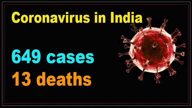 Coronavirus in India: 649 COVID-19 cases, 13 deaths