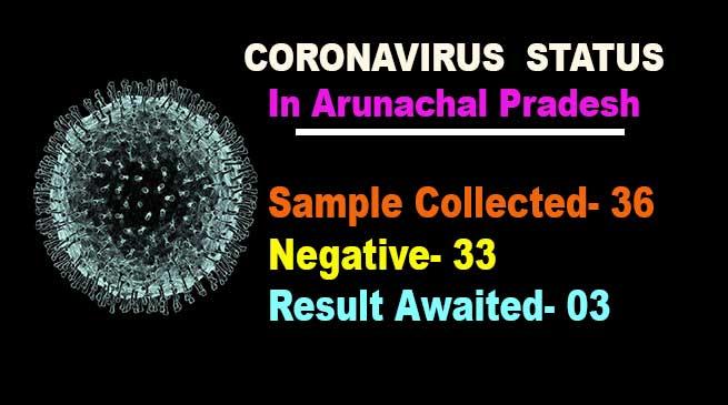 Coronavirus: 33 samples tested negative for Covid-19 in Arunachal Pradesh