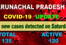Photo of Arunachal: NO Covid-19 positive case detected on Saturday, 15 cured till now
