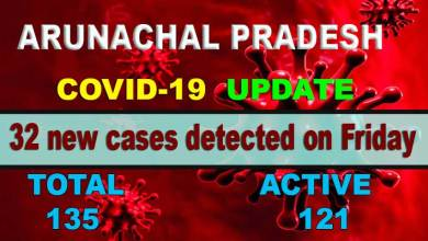 Photo of Arunachal reports 32 fresh COVID-19 cases, tally rises to 135