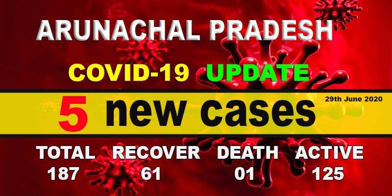 Arunachal reports 5 new COVID-19 cases, tally rises to 187