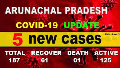 Photo of Arunachal reports 5new COVID-19 cases, tally rises to 187
