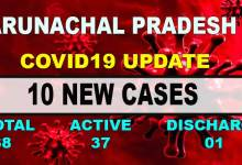Photo of Arunachal-Covid-19 cases climbed to 38