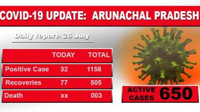 Arunachal reports 32 fresh Covid-19 cases including 6 ITBP personnel