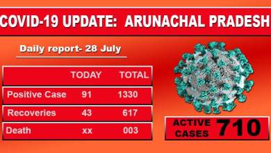 Arunachal reports 91 fresh Covid- 19 cases from 12 districts of the state