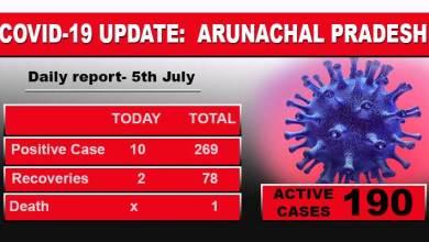 Arunachal: 2 Covid-19 Positive cases found in Lower and 1 in Upper Subansiri districts