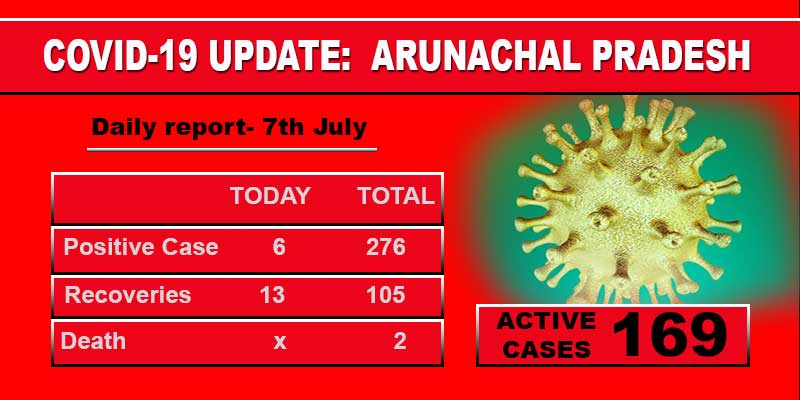 Arunachal reports 6 fresh covid-19 cases today, including Constable, Businessman and Health worker