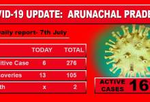 Photo of Arunachal reports 6 fresh covid-19 cases today, including Constable, Businessman and Health worker