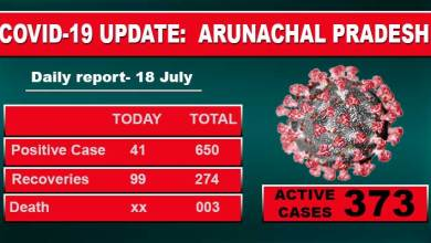 Photo of Arunachal: 41 fresh Covid-19 positive cases reported, 18 from Itanagar