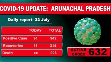 Photo of Arunachal reports highest single-day spike of 91 Covid-19 cases