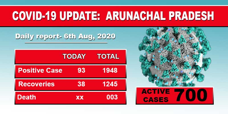 Arunachal reports 93 fesh cases of Covid-19 including 68 security forces