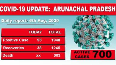 Photo of Arunachal reports 93 fesh cases of Covid-19 including 68 security forces