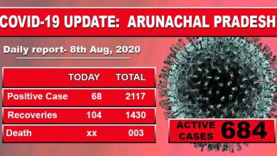 Photo of Arunachal reports 68 fresh cases of Covid-19 including 36 Security personnel