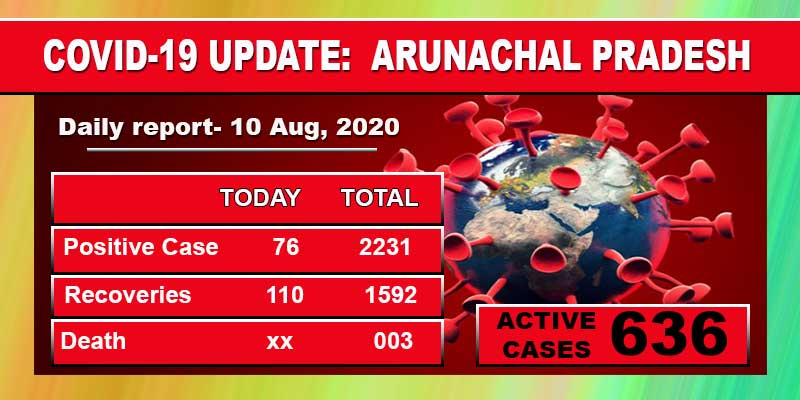 Arunachal reports 76 fresh Covid-19 cases, tally stand at 2231