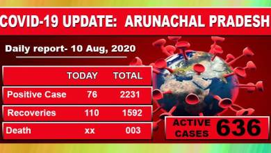 Photo of Arunachal reports 76 fresh Covid-19 cases, tally stand at 2231