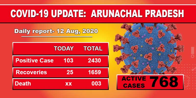 Arunachal reports103 fresh cases for Covid-19 including 44 security personnel