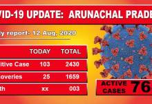 Photo of Arunachal reports103 fresh cases for Covid-19 including 44 security personnel