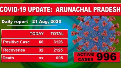 Photo of Arunachal reports 60 fresh Covid-19 cases on Friday