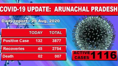 Photo of Arunachal Pradesh reports 132 fresh Covid-19 cases