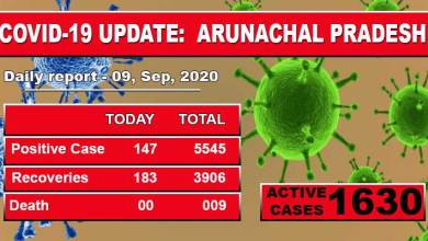 Photo of Arunachal Pradesh reports 147 fresh cases of Covid-19