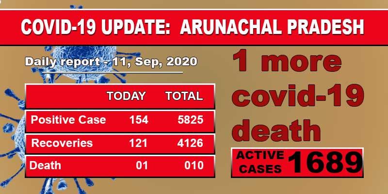 Arunachal Pradesh records one more Covid death, 154 fresh Covid-19 cases