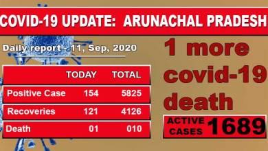 Photo of Arunachal Pradesh records one more Covid death, 154 fresh Covid-19 cases