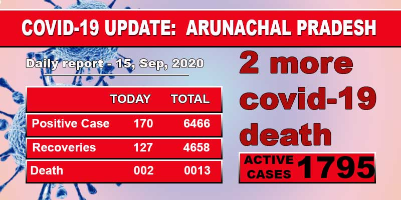 Arunachal Pradesh reports Two more Covid-19 death, 170 fresh cases