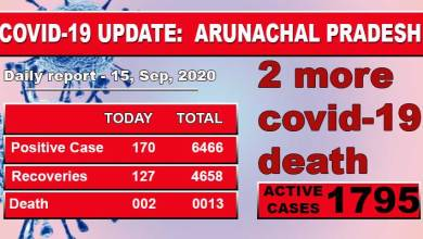 Photo of Arunachal Pradesh reports Two more Covid-19 death, 170 fresh cases