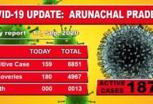 Photo of Arunachal Pradesh reports 159 fresh Covid-19 cases