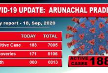 Photo of Arunachal Pradesh reports 183 fresh Covid-19 cases