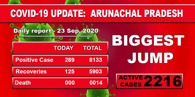 Arunachal Pradesh reports biggest single-day spike of 289 COVID-19 cases
