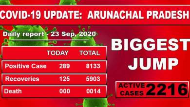 Photo of Arunachal Pradesh reports biggest single-day spike of 289 COVID-19 cases
