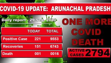 Photo of Arunachal reports one more Covid-19 death, 221 fresh cases