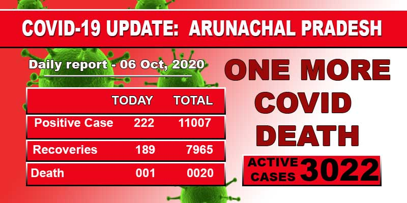 Arunachal reports one more Covid-19 death, 222 fresh cases
