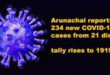 Arunachal reports 234 new COVID-19 cases from 21 dist, tally rises to 19192