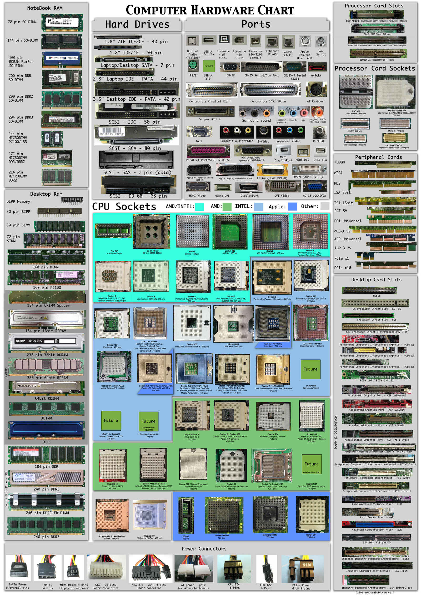 Computer Hardware Chart (July 20th, 2009)